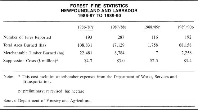 forest fire stats 1996 http.www.economics.gov.nl.ca